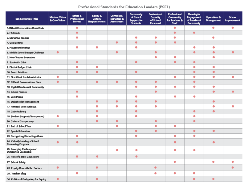 PSEL Standards Matrix