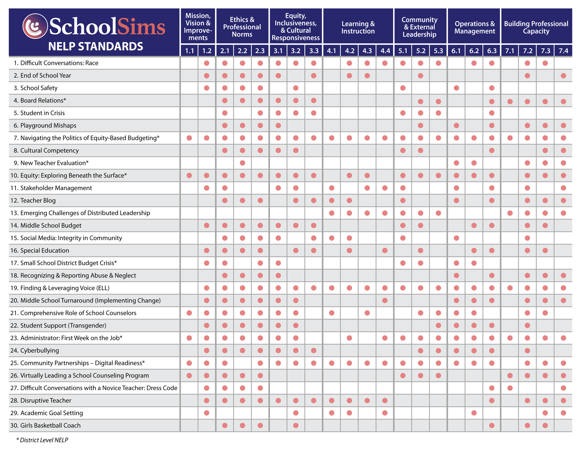 SchoolSims Align with NELP Standards