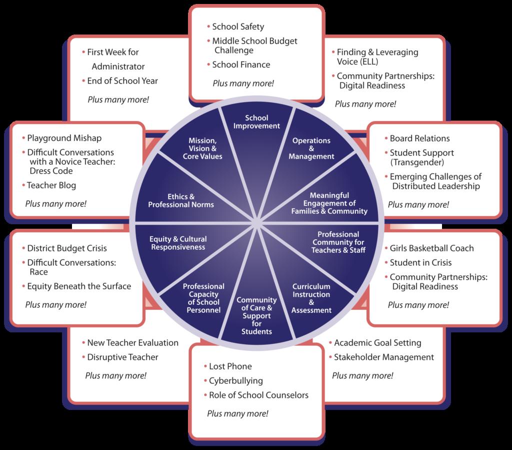 PSEL SchoolSims Standards Alignment